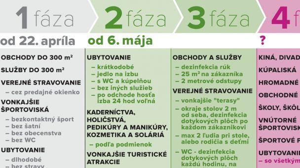 Uvoľnenie opatrení Úradu verejného zdravotníctva Slovenskej republiky